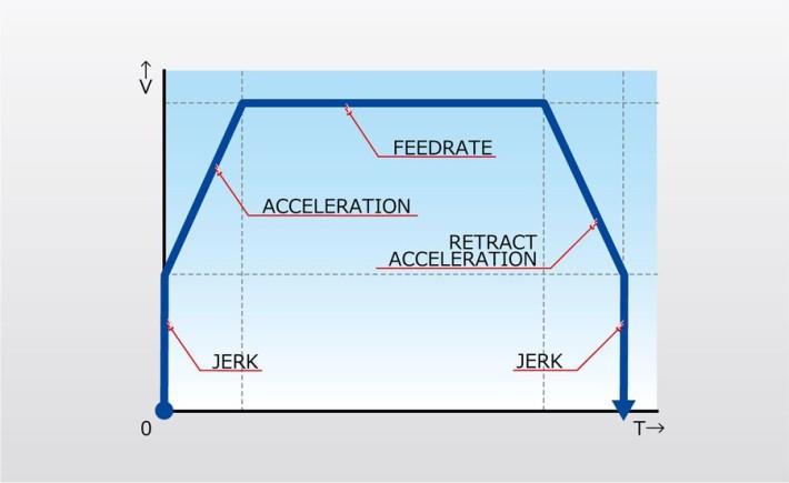 加速度とジャークのグラフ 1
