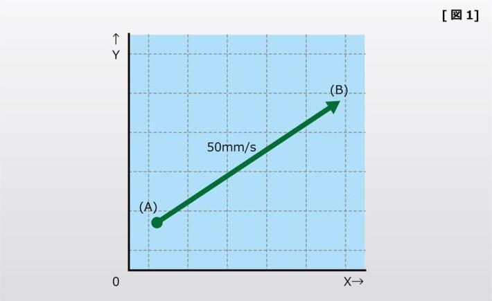 移動グラフ 図1
