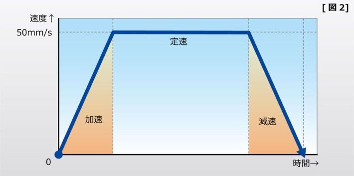 速度のグラフ 図2