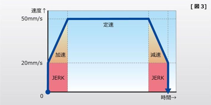 速度のグラフ 図3