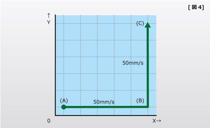 移動グラフ 図4