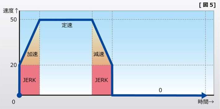 X方向の速度グラフ 図5