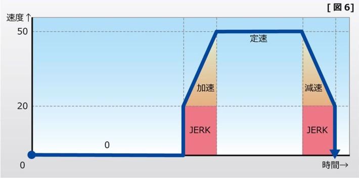 Y方向の速度 図6