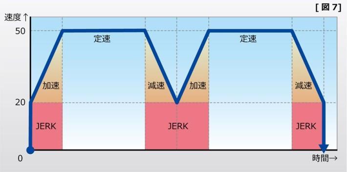 速度のグラフ 図7
