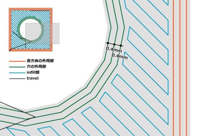 穴の外周部のピッチ