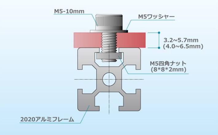 2020アルミフレームとM5ボルトの関係