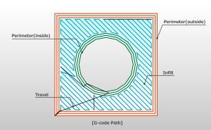 スライサーが出力するGコードのパスと実際のプリントを比較